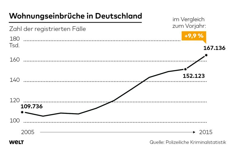 einbruchstatistik 2015 - wohnungseinbrüche steigen stark an