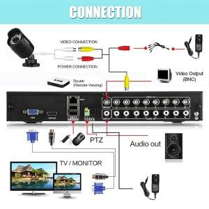 Floureon CCTV Videoüberwachung Set Anschlüsse