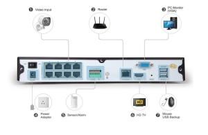 Zmodo Überwachungssystem Anschlüsse